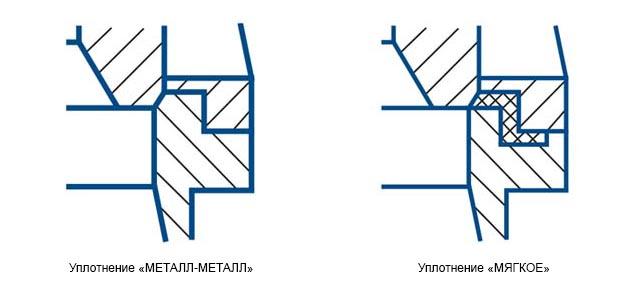 типы уплотнений клапанов НХА